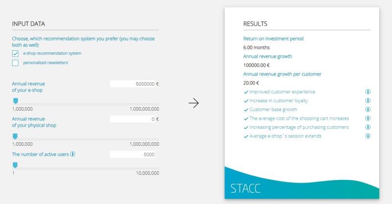 Profitability calculator