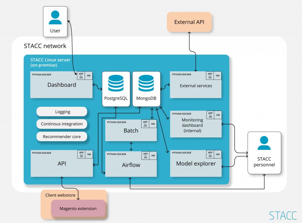 soovitussüsteemi arhitektuur